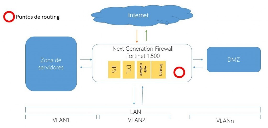 Next Generation Firewall - Fortinet 1500